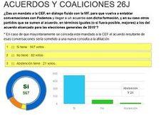 La afiliación de EQUO respalda retomar las conversaciones con Podemos y otras fuerzas para un posible acuerdo electoral