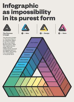 Great Infographic about the Elements of Content