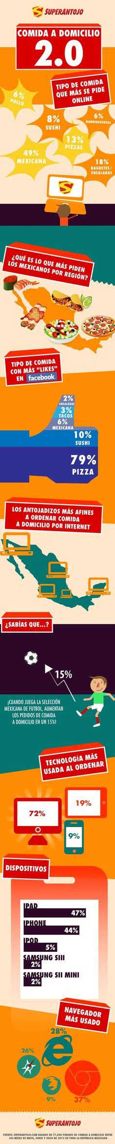 Comida a domicilio 2.0 (México)