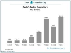 Apple's CAPEX over years, 2007-2014 - BIA - Oct 2014