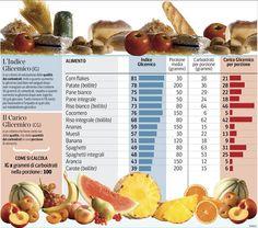 Indice glicemico #FiberPasta #indiceglicemico #caricoglicemico #fitness #alimentazione #mangiaresano #nutrizione #alimentazionesana #dietasana #benessere #salute #dimagrimento #dieta #sport #diabete #colesterolo
