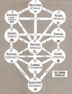 The formal Kabbalah 王冠(Crown):超越、神的本性 智慧(Wisdom):智慧、純粹理性、創造原點 理解(Understanding):執行、實質的理性、創造之泉:土星 仁爱(Love):愛、仁慈、恩寵、偉大;木星 嚴格(Severity):法、神的權利、惡的發現、怒;火星 美麗(Beauty):慈悲、調停、美;太陽 生命之樹的核心 勝利(Victory):永遠、膨脹、勝利;金星 光輝(Spendor):尊嚴、收縮、光榮;水星 基礎(Foundation):基礎、萬物的基礎、神的創造力;月球 王國(Kingdom):王國、物質、人; 亦代表著四元素的結合,即是物質的存在。 參考中文資料: https://site.douban.com/177585/widget/notes/10138722/note/282706805/