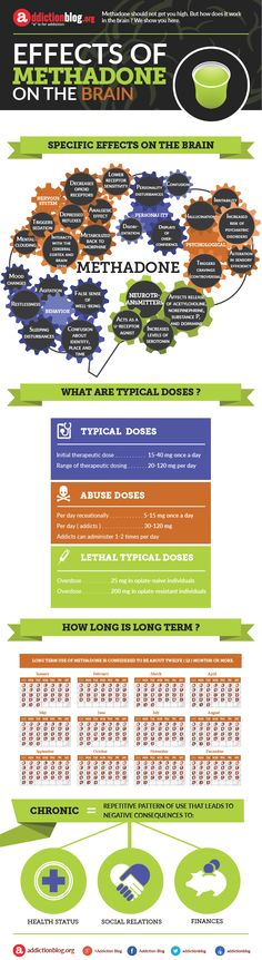 Methadone long term effects on the brain (INFOGRAPHIC)