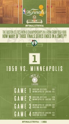 The Boston Celtics won 8 championships in a row from 1959-1966…Only once did they sweep; 1959 vs. Minneapolis. #FinalsTrivia