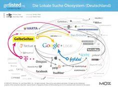 The 2013 Local Search Ecosystems - Die Lokale Suche Okosystem (Deutschland)