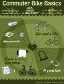 Essential #bike #accessories to make your cycling journey safe and fun!    http://www.bestbikeframes.com
