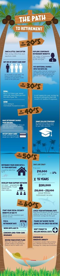 The path to retirement...start early! #WednesdayWisdom [infographic] Get the Smart Retirement System today.