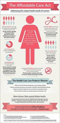 Infographic: The Affordable Care Act: Addressing the unique health needs of women.   By: HHS Office on Women's Health (OWH)  Also available at: www.womenshealth.gov/NWHW/activity-planning/NWHW-Infograp....