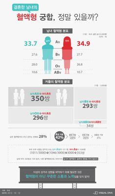통계로 본 '혈액형'이 결혼에 미치는 영향 [인포그래픽] #BloodType / #Infographic ⓒ 비주얼다이브 무단 복사·전재·재배포 금지