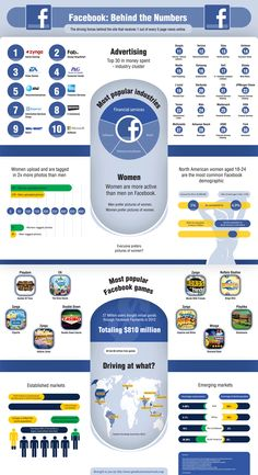 FB by the numbers
