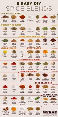 9 Easy DIY Spice Blends by womenshealth via homemadeandhandy #Infographic #DIY #Spice_Blends