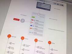 Wireframes, Blueprints and Flowcharts Process
