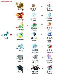 Breeding Chart Sea July 2013 Update