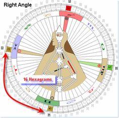 Angle Introduction | HumanDesign.com - Human Design System  http://www.humandesign.com/angle-introduction#