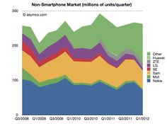 Non-smart phone market (millions of units/quarter)