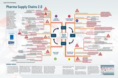 Mindmap-Pharma-Supply-Chains-2.0-Supply-Chain-Movement-2013.jpg (3386×2244)