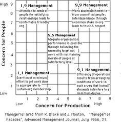 Blake & Mouton managerial grid