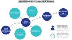 Billedresultat for persondata, diagram
