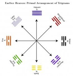 Katya Walter Discusses Early Heaven and Later Heaven in the I Ching
