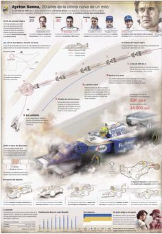 Twenty years without Ayrton Senna , Infographic by F. Robato | As