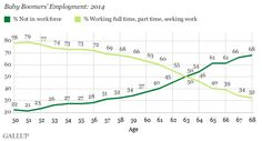 Only a Third of the Oldest Baby Boomers in U.S. Still Working.