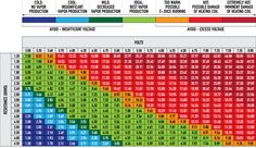 Variable Voltage and Vaping Power Chart For Electronic Cigarettes