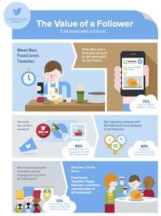 The value of a follower in Twitter #infografia #infographic #socialmedia