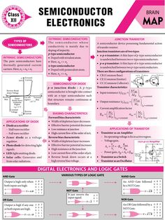 Physics Lessons, Learn Physics, Physics Concepts, Basic Physics, Physics Formulas, Physics Notes, Modern Physics, Chemistry Lessons, Physics And Mathematics