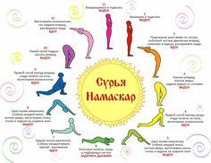Sūrya Namaskār, (Sūrya : soleil et Namaskār : salutation) est un enchain. Yoga Nidra, Yoga Sequences, Cardio Yoga, Yoga Pilates, Meditation For Beginners, Yoga Poses For Beginners, Workout For Beginners, Yoga Meditation, Yoga Inspiration