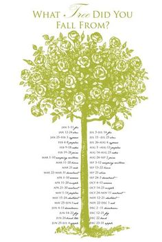 This one says I'm a fig - FIG TREE (sensibility) very strong, a bit self-willed,  independent, does not allow contradiction or arguments,  loves family, children and animals, a social butterfly, sense of  humor, likes idleness and laziness, of practical intelligence.