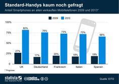 • Infografik: Standard-Handys kaum noch gefragt   Statista