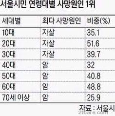 서울시민 나이별 사망원인