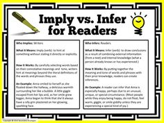 FREE! Imply vs. Infer : Implying and Inferring. Teach students the difference between these two important literary terms.
