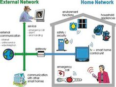 External and Home network configuration.