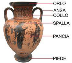 PartiVasoGreco - Forme ceramiche greche - Wikipedia