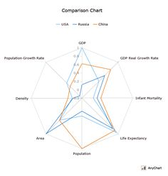 This Radar Chart (Spiderweb) compares the United States, Russia and China by… Graph Design, Chart Design, Ux Design, Data Visualization Examples, Data Visualisation, Chart Infographic, Infographics, Population Growth Rate