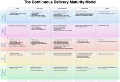 "Continuous Delivery is rapidly gaining recognition as a successful strategy for true business agility. For many organizations the question is no longer ""why?"", but rather ""how?"" How do you start with CD, and how do you transform your organization to ensure sustainable results. The authors present a Maturity Model to help address some of the key aspects you need to consider when adopting CD."
