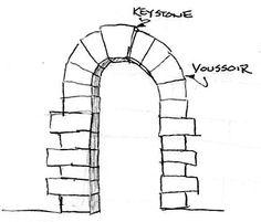 Voussoirs (True Arch) Masonry Construction, Prehistoric, Outdoor Structures, History, Architecture, Garden, Arquitetura, Historia, Garten