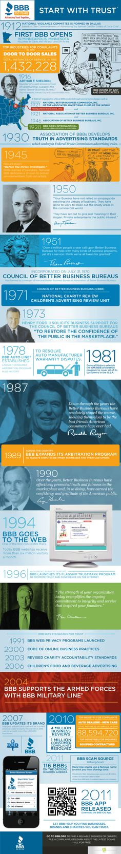 What Is The Evolution of the Better Business Bureau? #infographic