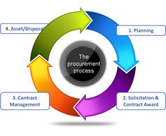 ✱✱.. Generally there are four stages of #Procurement process. These can help companies check their procurement activity against best practice recommendations..✱✱