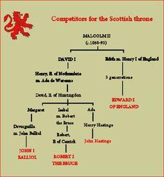 John Balliol King of Scotland Genealogy Chart, Family Genealogy, British History, Tudor History, Ancient History, Family Tree With Pictures, Royal Family Trees, Family Information, History Facts