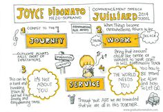 Graduation Quotes and Sketchnotes from Joyce DiDonato Commencement Address 2014 High School Graduation Quotes, Graduation Speech, Valedictorian Speech Examples, Best Commencement Speeches, College Fun, College Students, Sketch Notes, Graduate School, Sample Resume
