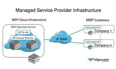 About MSP A Managed Service Provider or MSP is a service, the IT companies, mainly small and medium-sized enterprises and, sometimes, large organizations, non-profit organizations… Service Level Agreement, Network Monitor, Cloud Infrastructure, To Focus, Non Profit, Organizations, Improve Yourself, Management, Medium