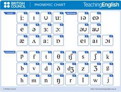 Los simbolos foneticos en ingles