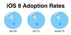 iOS 10, la adopción de iOS 9 llega al 87%