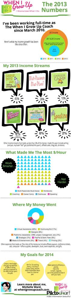 Look what I made!  My 2013 by the numbers, in a super awesome infographic!