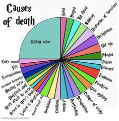 HP causes of death