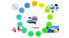 Banking and Financial Services entities have some of the most complex software requirements. We at AnAr offer exhaustive software development services to the banking & financial service industry. #CustomSoftware #BFSI #Bespoke #banking #financialservices #insurance #AnArSolutions