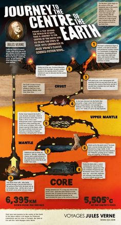 Journey To The Center Of The Earth[INFOGRAPHIC]