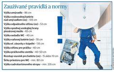 Je bytové jadro jadrom vášho problému? - Interiér a technológie - Bývanie - Pravda.sk